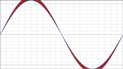 Unclipped sine wave compared to a sine wave 1dB higher that is clipped