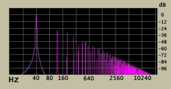 Spectrogram of 40 Hz sine wave 1 dB into hard clipping